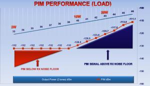 PIM Performance LOAD