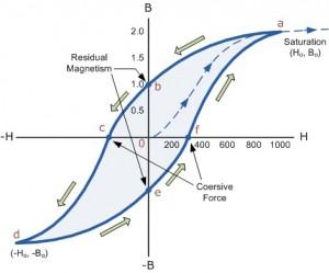 PIM Magnetic Hysteresis