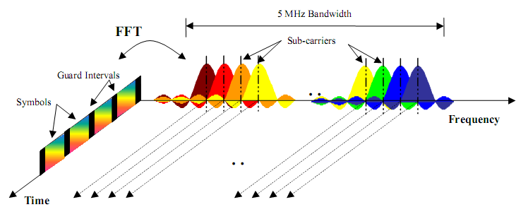 LTE: OFDM Frequency-Time Representation