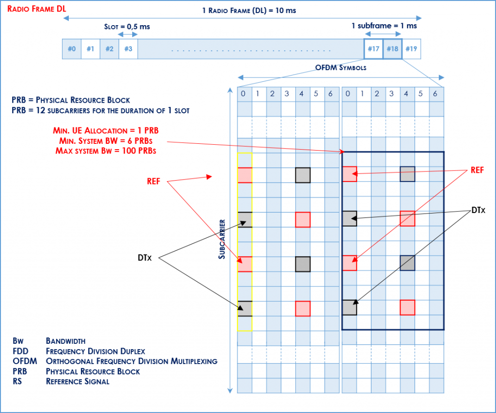 LTE analysis Radio Frame (DL)