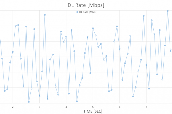 Download Throughput Samples