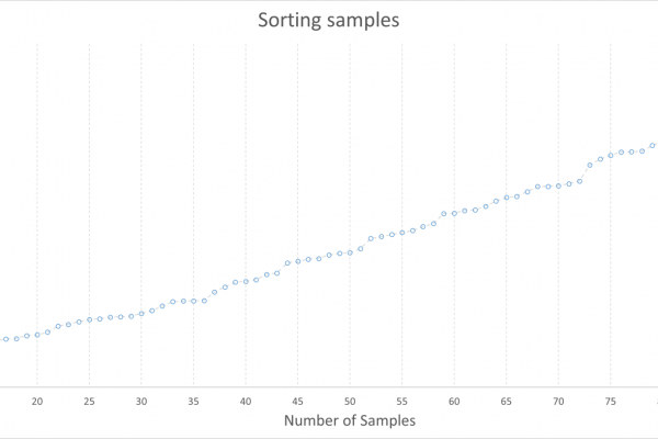 Download Throughput Samples Sorted